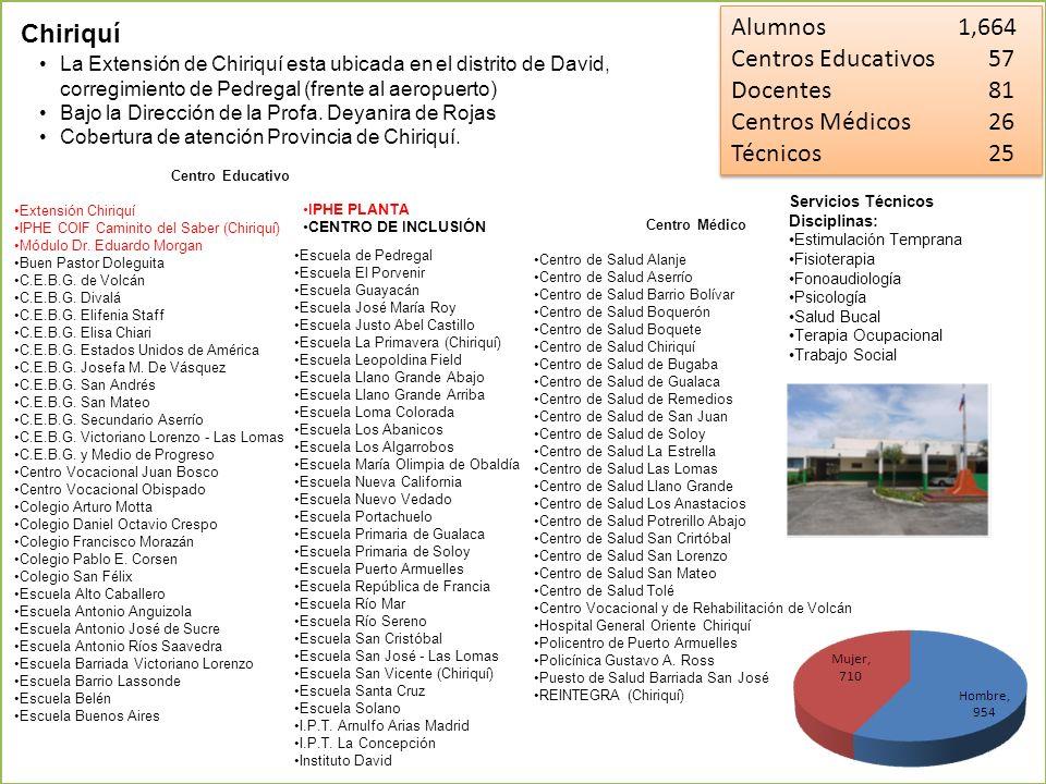 Alumnos 1,664 Centros Educativos 57 Docentes 81 Centros Médicos 26 Técnicos 25 Alumnos 1,664 Centros Educativos 57 Docentes 81 Centros Médicos 26 Técn