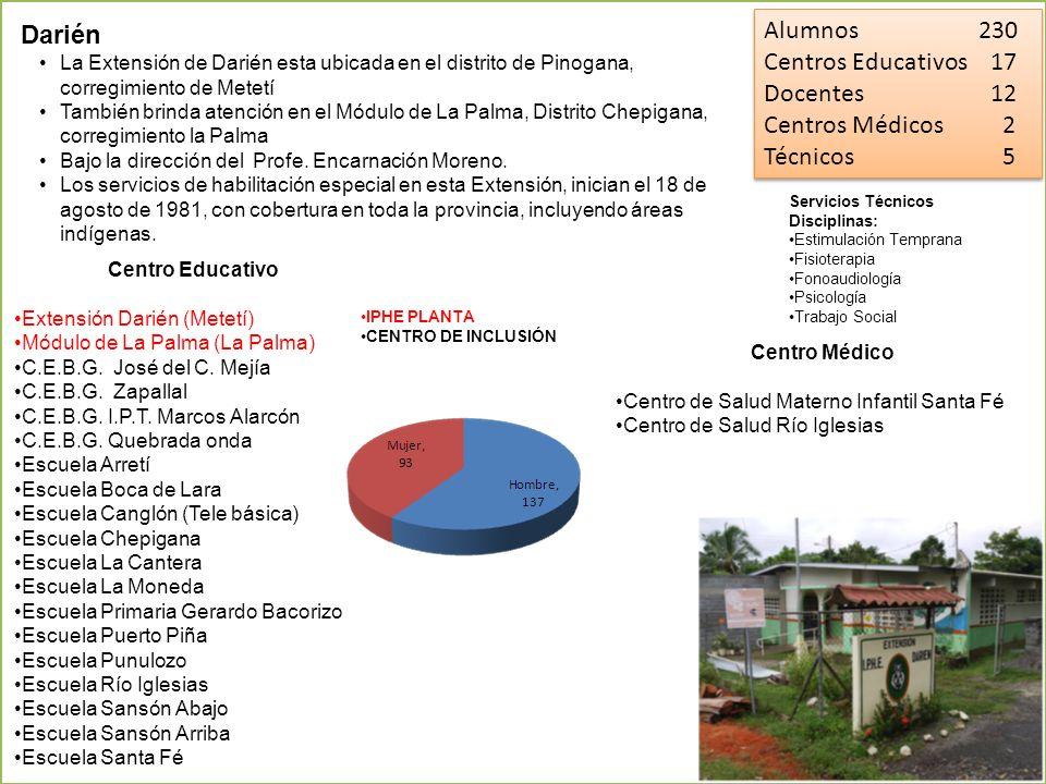 Alumnos 230 Centros Educativos 17 Docentes 12 Centros Médicos 2 Técnicos 5 Alumnos 230 Centros Educativos 17 Docentes 12 Centros Médicos 2 Técnicos 5