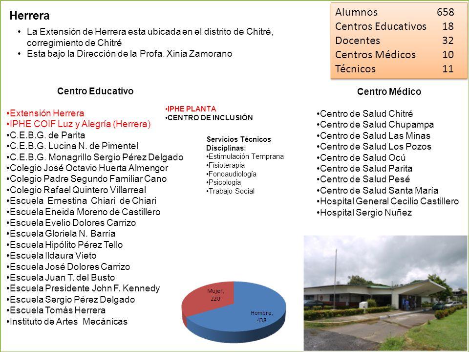 Herrera La Extensión de Herrera esta ubicada en el distrito de Chitré, corregimiento de Chitré Esta bajo la Dirección de la Profa. Xinia Zamorano Cent