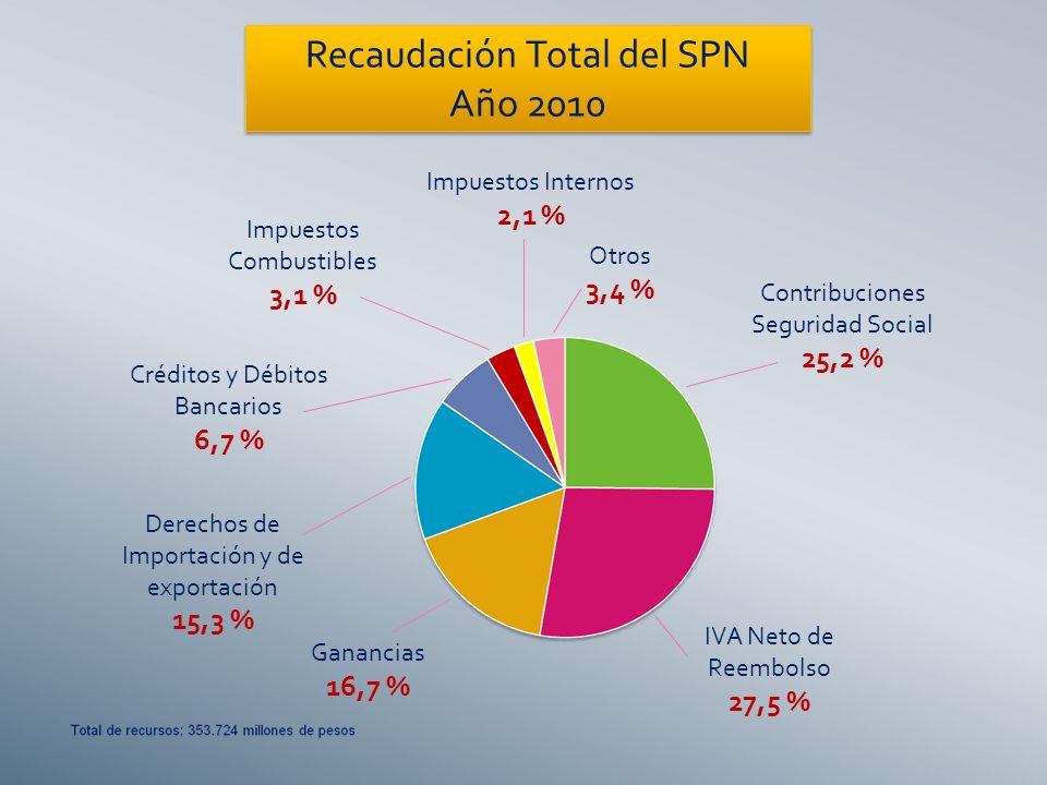 Recaudación Total del SPN Año 2010 Contribuciones Seguridad Social 25,2 % IVA Neto de Reembolso 27,5 % Ganancias 16,7 % Derechos de Importación y de exportación 15,3 % Créditos y Débitos Bancarios 6,7 % Impuestos Combustibles 3,1 % Otros 3,4 % Impuestos Internos 2,1 %