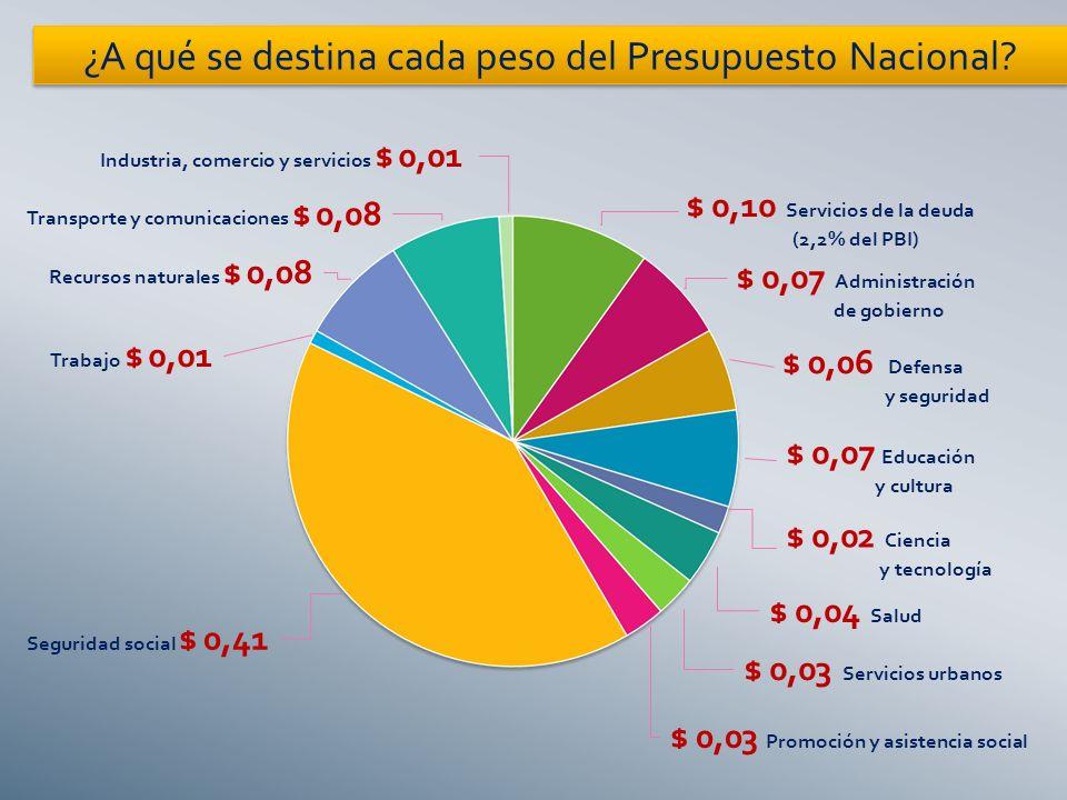 ¿A qué se destina cada peso del Presupuesto Nacional.