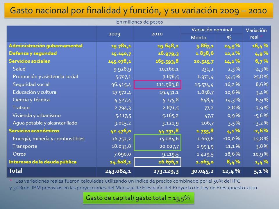 En millones de pesos * Las variaciones reales fueron calculadas utilizando un índice de precios combinado por el 50% del IPC y 50% del IPM previstos en las proyecciones del Mensaje de Elevación del Proyecto de Ley de Presupuesto 2010.