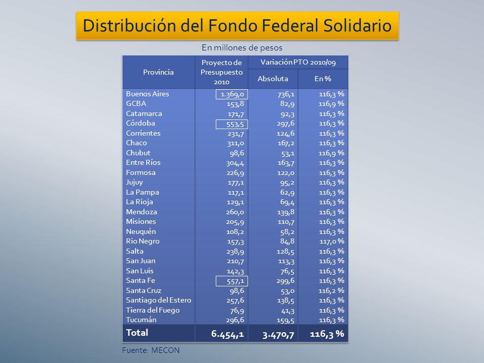 En millones de pesos Fuente: MECON Distribución del Fondo Federal Solidario