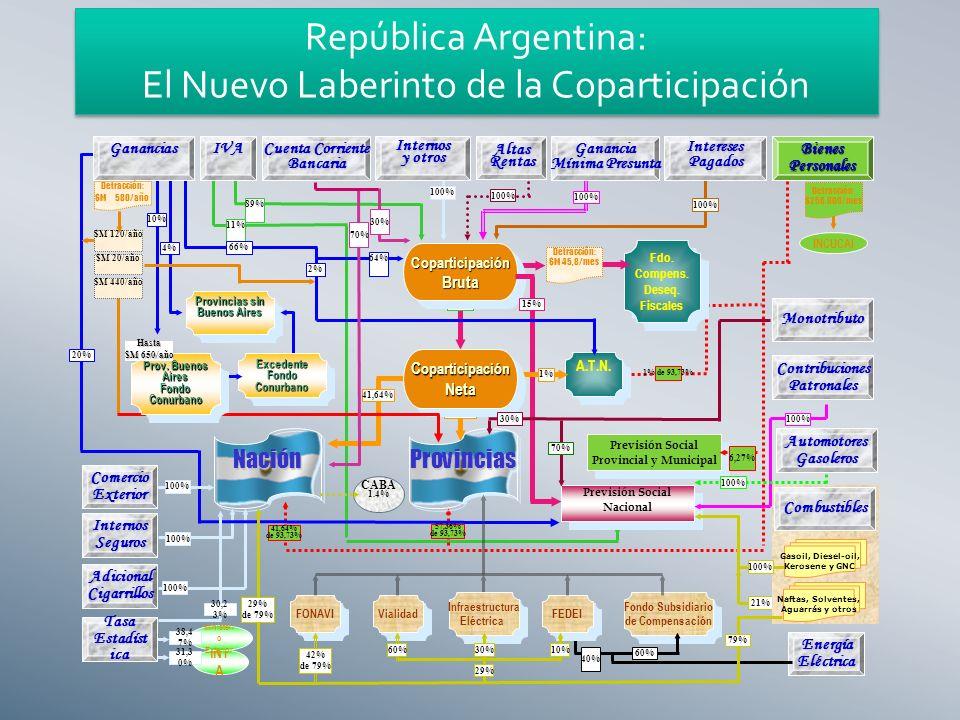 11% IVA 89% 100% InteresesPagadosGanancia Mínima Presunta 100% Previsión Social Provincial y Municipal Previsión Social Provincial y Municipal 6,27% BienesPersonales Detracción: $250.000/mes INCUCAI 1% de 93,73% 41,64% de 93,73% 57,36% de 93,73% InternosSeguros 100% AdicionalCigarrillos 85% Previsión Social Nacional CoparticipaciónBrutaCoparticipaciónBruta Fdo.
