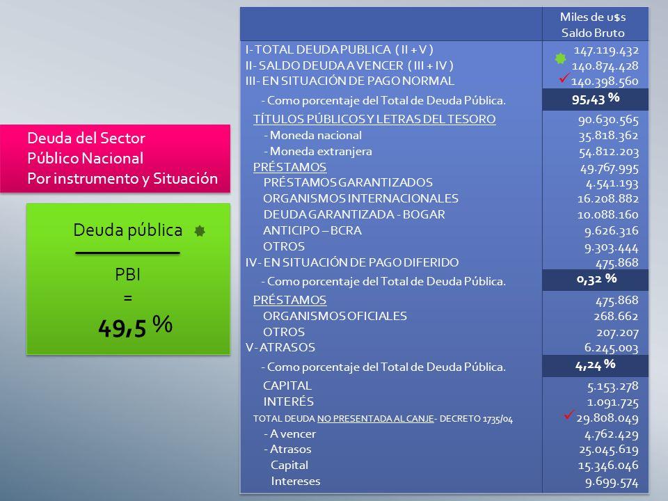 Deuda del Sector Público Nacional Por instrumento y Situación Deuda del Sector Público Nacional Por instrumento y Situación Deuda pública PBI = 49,5 % Deuda pública PBI = 49,5 %