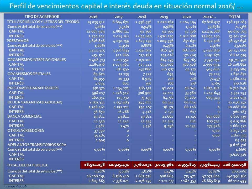 Perfil de vencimientos capital e interés deuda en situación normal 2016/ … Fuente MECON