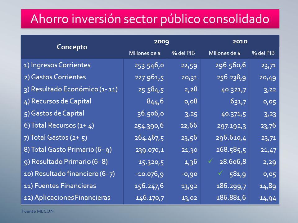 Ahorro inversión sector público consolidado Fuente MECON