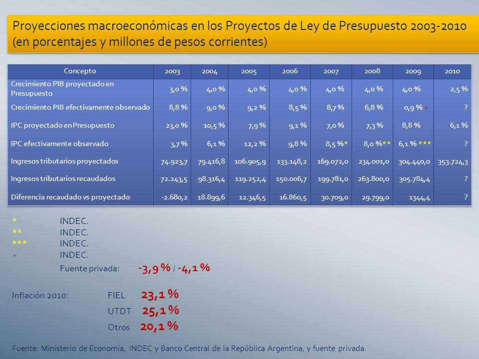 Proyecciones macroeconómicas en los Proyectos de Ley de Presupuesto 2003-2010 (en porcentajes y millones de pesos corrientes) *INDEC.