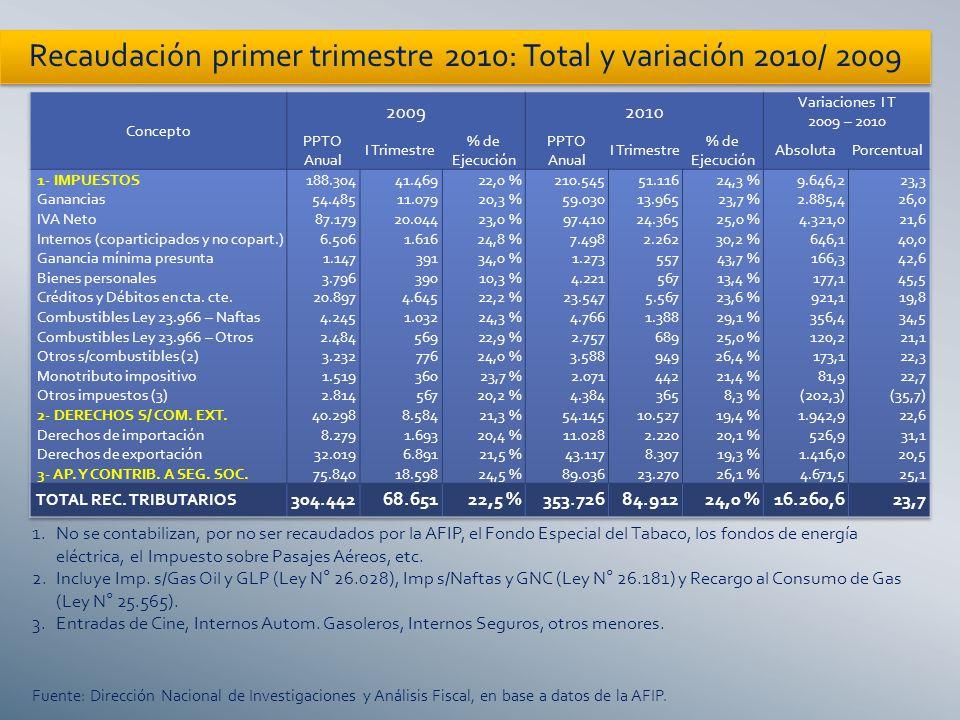 Deuda del Sector Público Nacional por moneda (*)Incluye obligaciones pesificadas al 3/02/02 y ajustadas por el CER, hasta el 31/12/09.