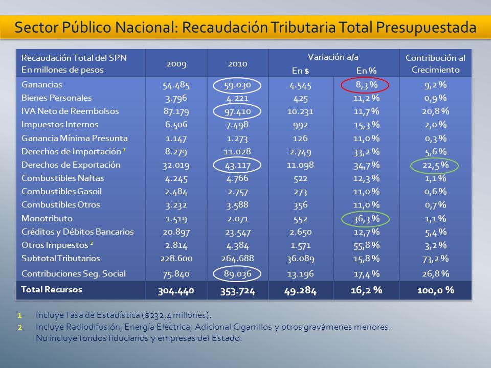 Sector Público Nacional: Recaudación Tributaria Total Presupuestada 1Incluye Tasa de Estadística ($232,4 millones).