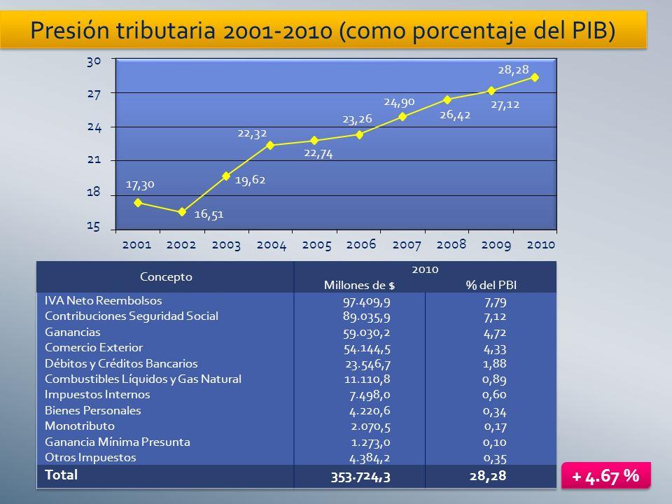 2001200220032004200520062007200820092010 Presión tributaria 2001-2010 (como porcentaje del PIB) 30 27 24 21 18 15 17,30 16,51 19,62 22,32 22,74 23,26 24,90 26,42 27,12 28,28 + 4.67 %