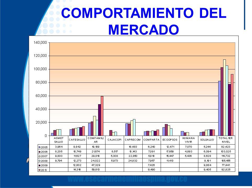 COMPORTAMIENTO DEL MERCADO