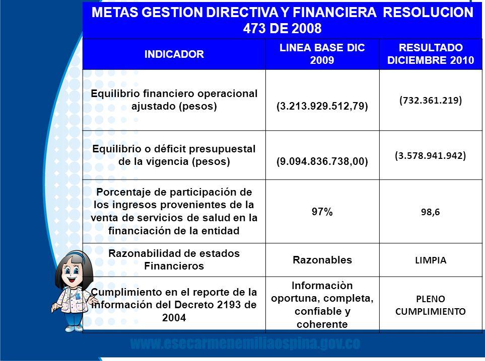 METAS GESTION DIRECTIVA Y FINANCIERA RESOLUCION 473 DE 2008 INDICADOR LINEA BASE DIC 2009 RESULTADO DICIEMBRE 2010 Equilibrio financiero operacional a