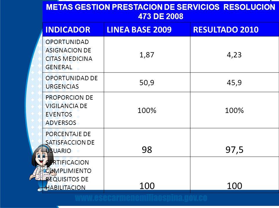 METAS GESTION PRESTACION DE SERVICIOS RESOLUCION 473 DE 2008 INDICADORLINEA BASE 2009RESULTADO 2010 OPORTUNIDAD ASIGNACION DE CITAS MEDICINA GENERAL 1