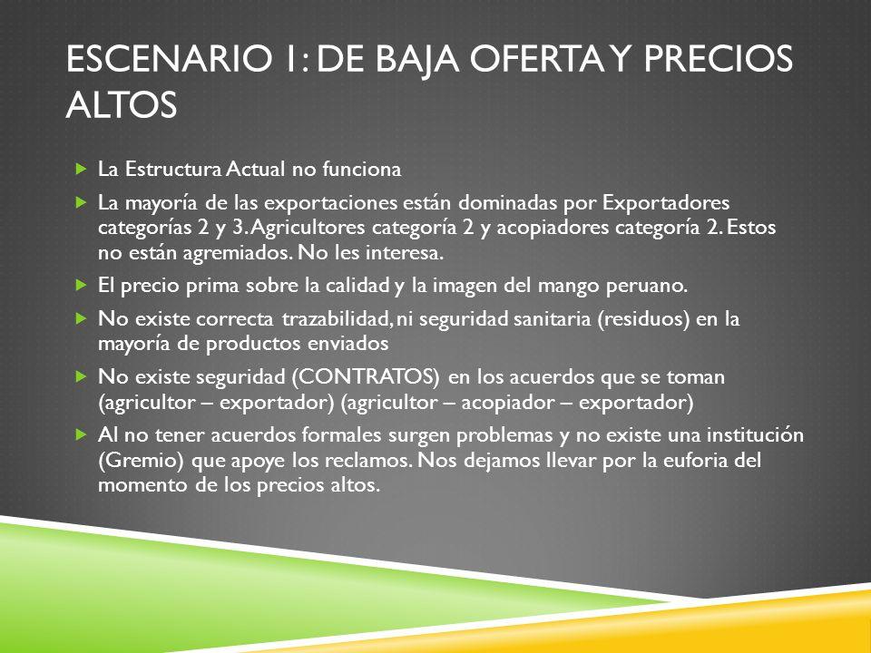 ESCENARIO 1: DE BAJA OFERTA Y PRECIOS ALTOS La Estructura Actual no funciona La mayoría de las exportaciones están dominadas por Exportadores categorí