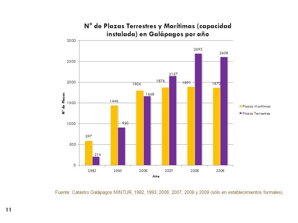 11 Fuente: Catastro Galápagos MINTUR, 1982, 1993, 2006, 2007, 2008 y 2009 (sólo en establecimientos formales).