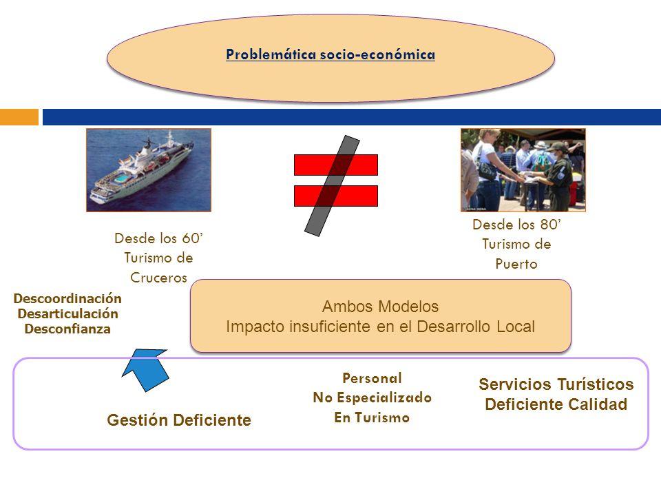Problemática socio-económica Problemática socio-económica Desde los 60 Turismo de Cruceros Desde los 80 Turismo de Puerto Personal No Especializado En