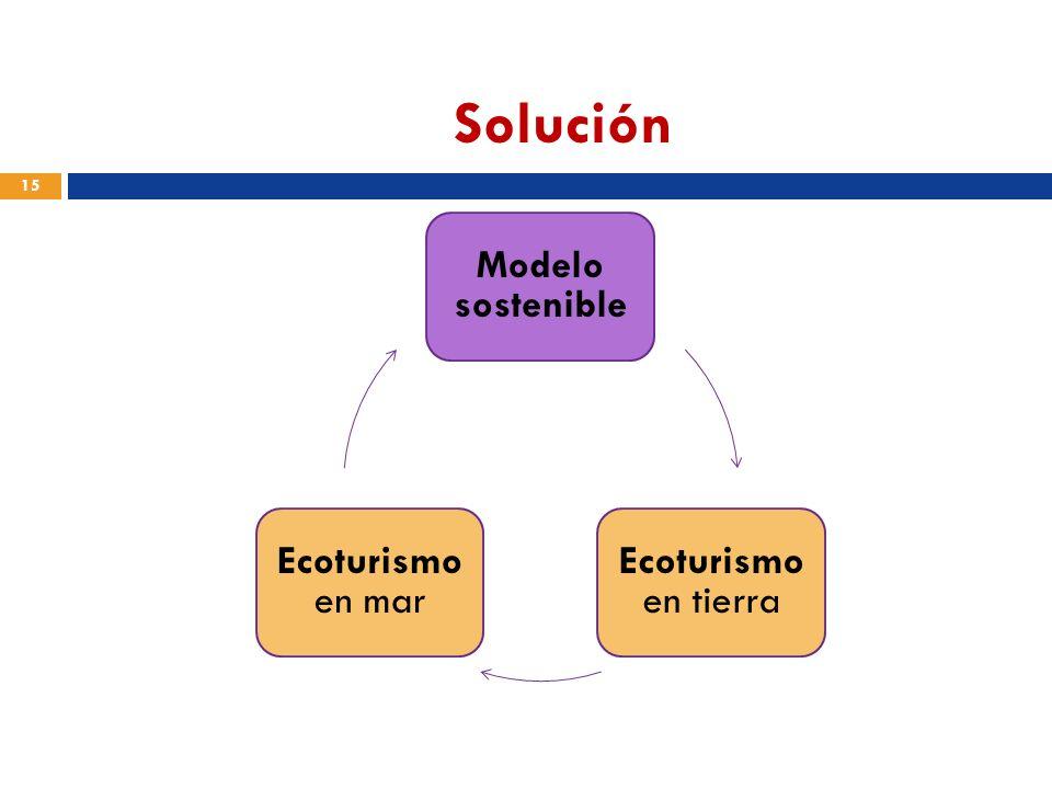 Solución Modelo sostenible Ecoturismo en tierra Ecoturismo en mar 15