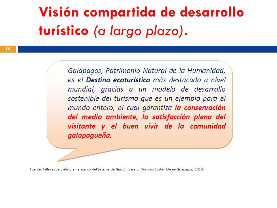 Visión compartida de desarrollo turístico (a largo plazo). 18 Galápagos, Patrimonio Natural de la Humanidad, es el Destino ecoturístico más destacado