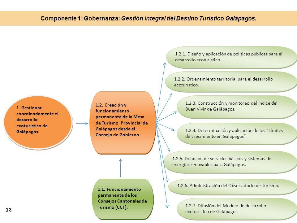 23 1. Gestionar coordinadamente el desarrollo ecoturístico de Galápagos. 1.2. Creación y funcionamiento permanente de la Mesa de Turismo Provincial de