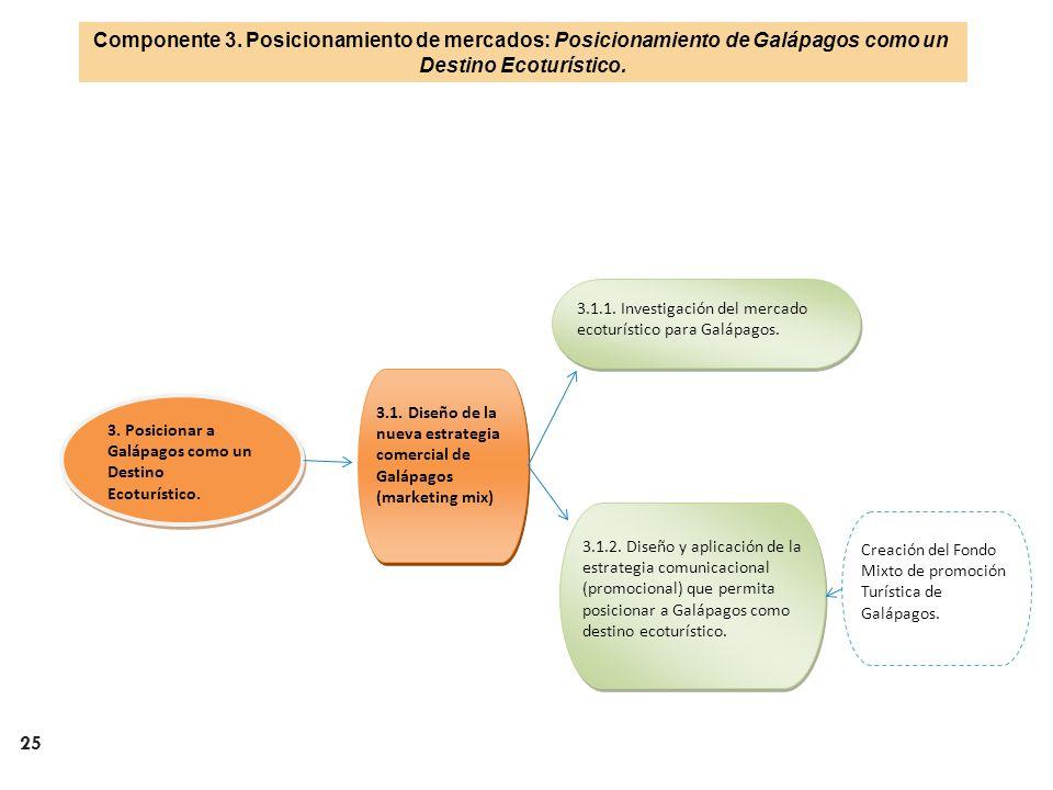 25 3. Posicionar a Galápagos como un Destino Ecoturístico. 3.1. Diseño de la nueva estrategia comercial de Galápagos (marketing mix) 3.1.1. Investigac