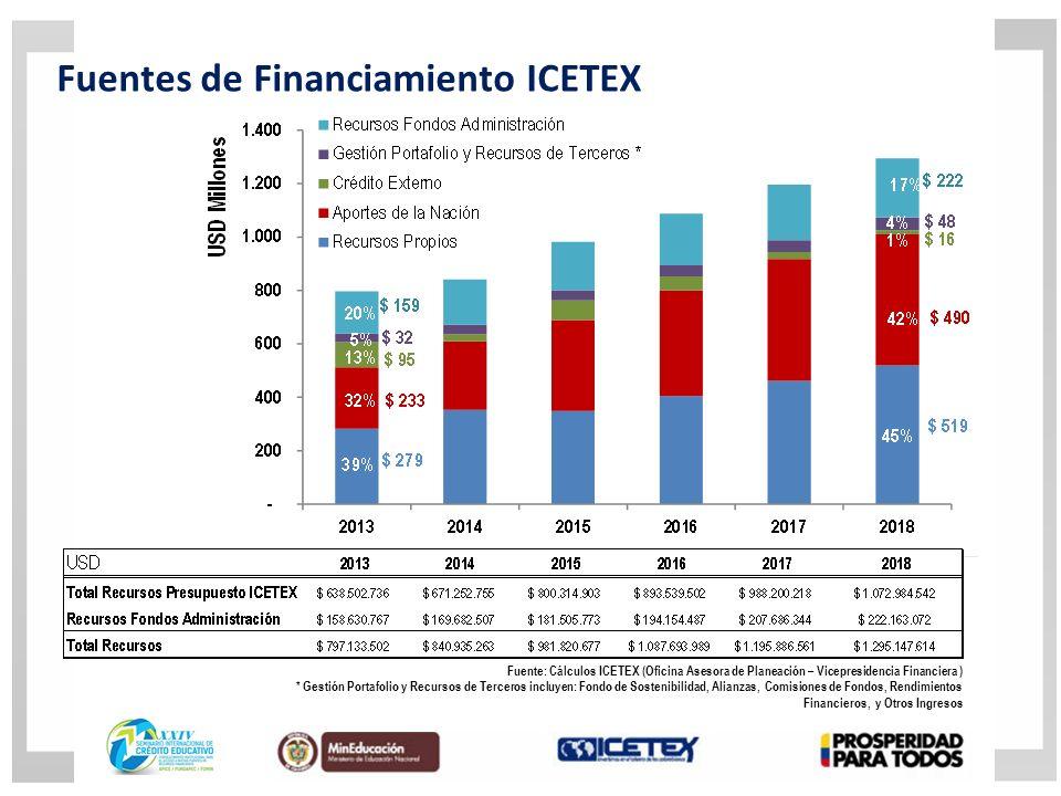 Fuentes de Financiamiento ICETEX Fuente: Cálculos ICETEX (Oficina Asesora de Planeación – Vicepresidencia Financiera ) * Gestión Portafolio y Recursos de Terceros incluyen: Fondo de Sostenibilidad, Alianzas, Comisiones de Fondos, Rendimientos Financieros, y Otros Ingresos
