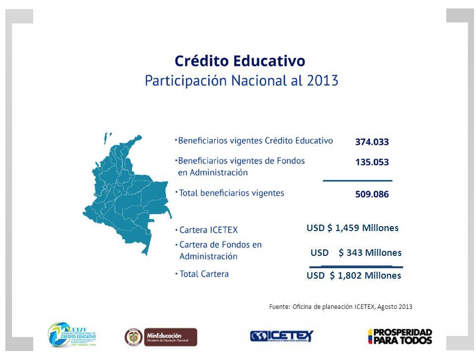 USD $ 1,459 Millones USD $ 343 Millones USD $ 1,802 Millones Fuente: Oficina de planeación ICETEX, Agosto 2013