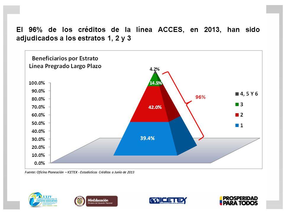 96% El 96% de los créditos de la línea ACCES, en 2013, han sido adjudicados a los estratos 1, 2 y 3 Fuente: Oficina Planeación – ICETEX - Estadísticas Créditos a Junio de 2013