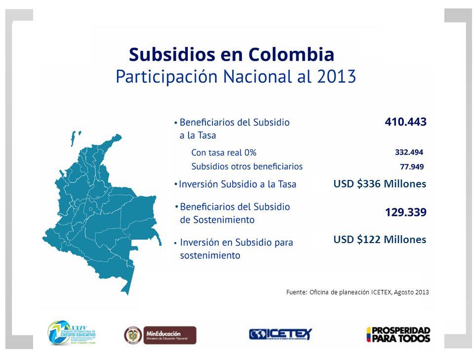 USD $336 Millones USD $122 Millones Fuente: Oficina de planeación ICETEX, Agosto 2013