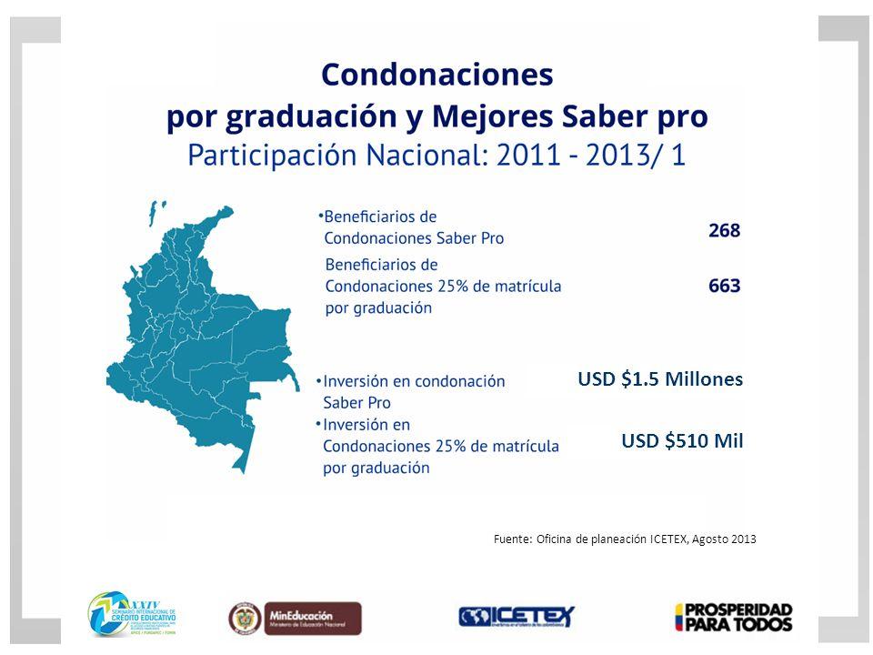 USD $1.5 Millones USD $510 Mil Fuente: Oficina de planeación ICETEX, Agosto 2013