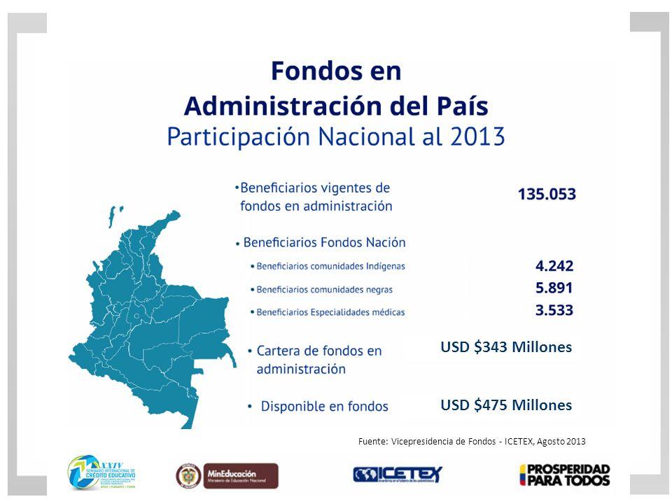 USD $475 Millones USD $343 Millones Fuente: Vicepresidencia de Fondos - ICETEX, Agosto 2013