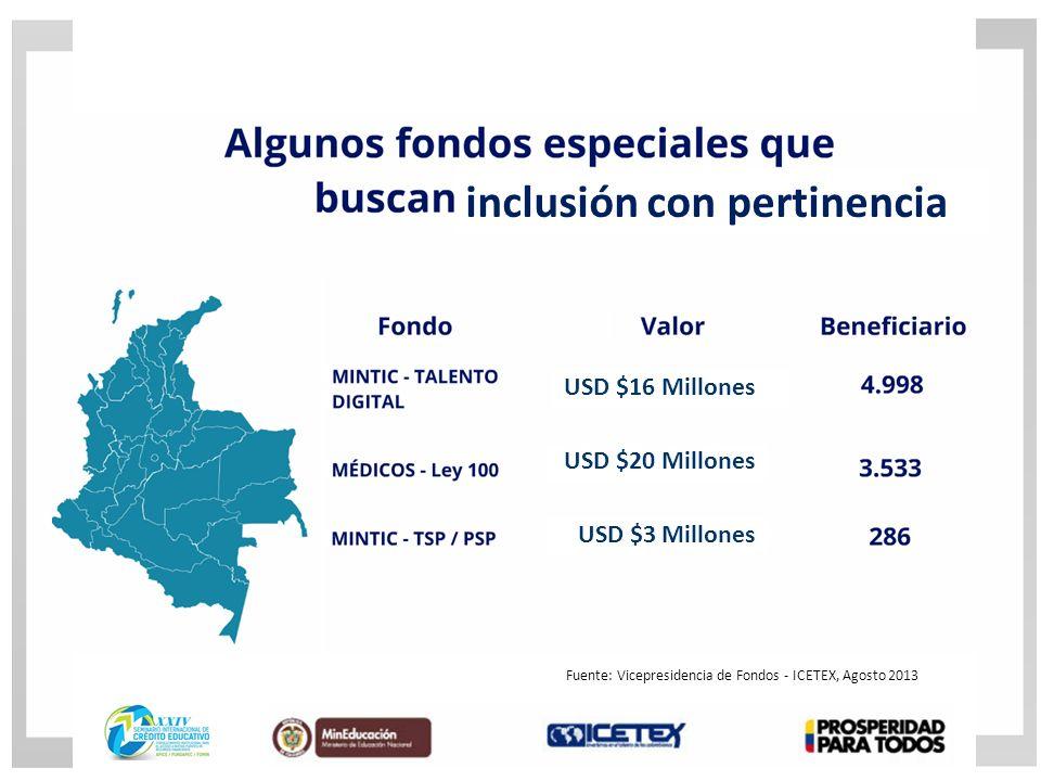 inclusión con pertinencia USD $16 Millones USD $20 Millones USD $3 Millones Fuente: Vicepresidencia de Fondos - ICETEX, Agosto 2013
