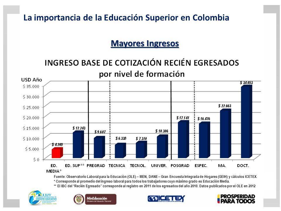 La importancia de la Educación Superior en Colombia Mayores Ingresos Fuente: Observatorio Laboral para la Educación (OLE) – MEN, DANE – Gran Encuesta Integrada de Hogares (GEIH) y cálculos ICETEX.