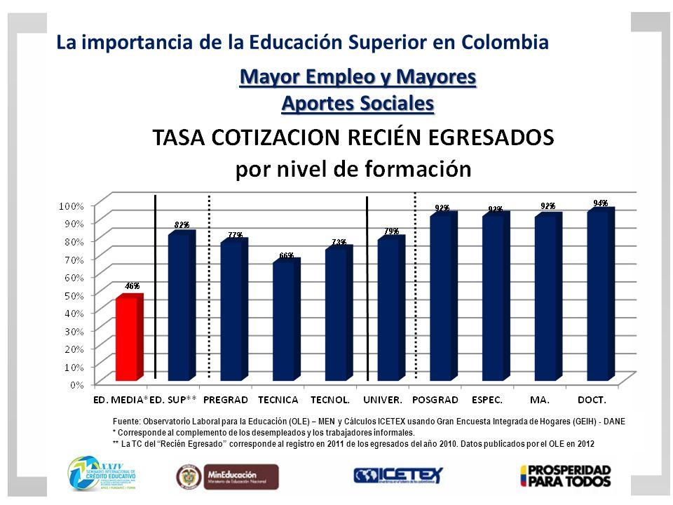 Fuente: Observatorio Laboral para la Educación (OLE) – MEN y Cálculos ICETEX usando Gran Encuesta Integrada de Hogares (GEIH) - DANE * Corresponde al complemento de los desempleados y los trabajadores informales.