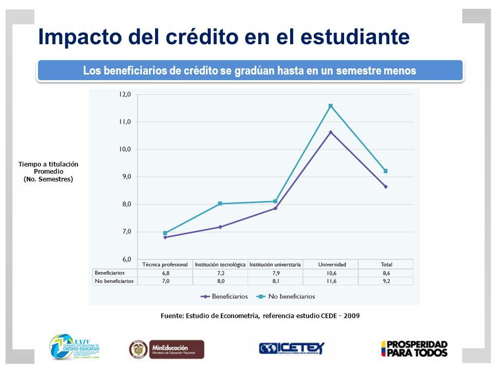 Impacto del crédito en el estudiante Los beneficiarios de crédito se gradúan hasta en un semestre menos Fuente: Estudio de Econometría, referencia estudio CEDE - 2009 Tiempo a titulación Promedio (No.
