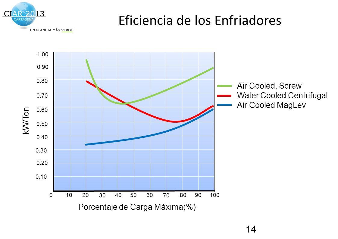 Traemos al presente el futuro de la construcción! Eficiencia de los Enfriadores 14 1.00 0.90 0.20 0.40 0.60 0.80 0.10 0.30 0.50 0.70 kW/Ton 0406080100