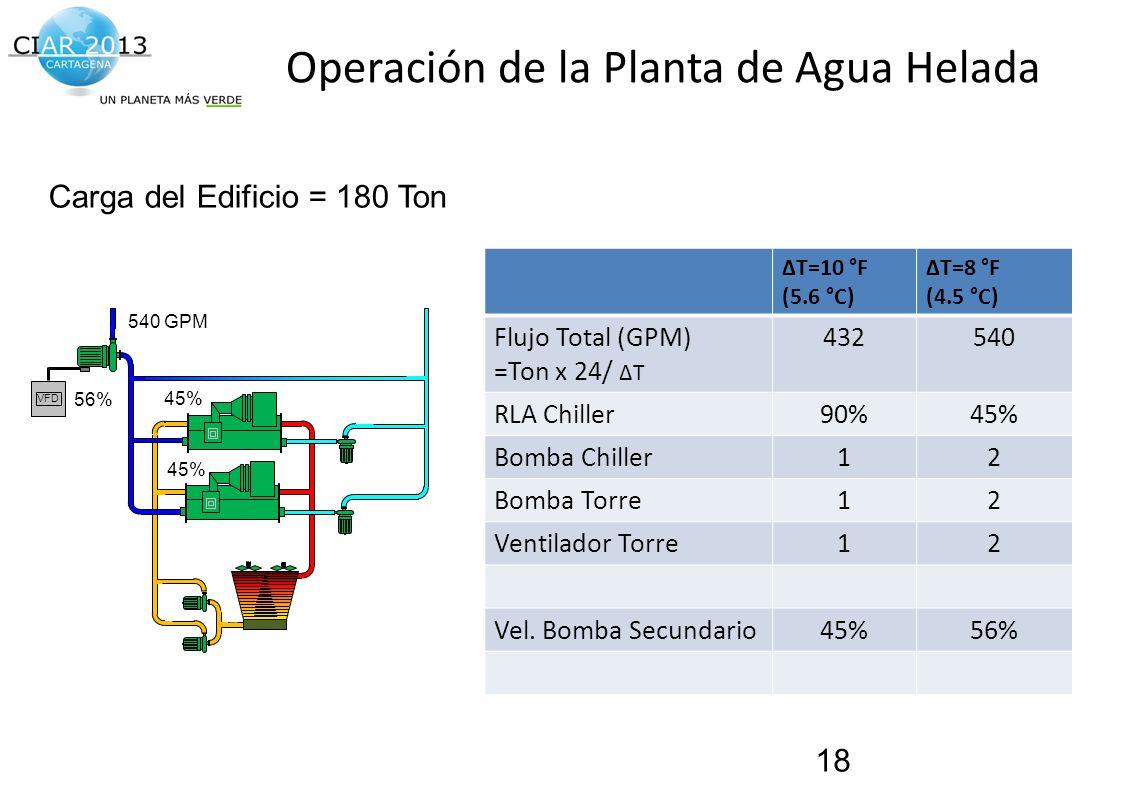 Traemos al presente el futuro de la construcción! Operación de la Planta de Agua Helada ΔT=10 °F (5.6 °C) ΔT=8 °F (4.5 °C) Flujo Total (GPM) =Ton x 24
