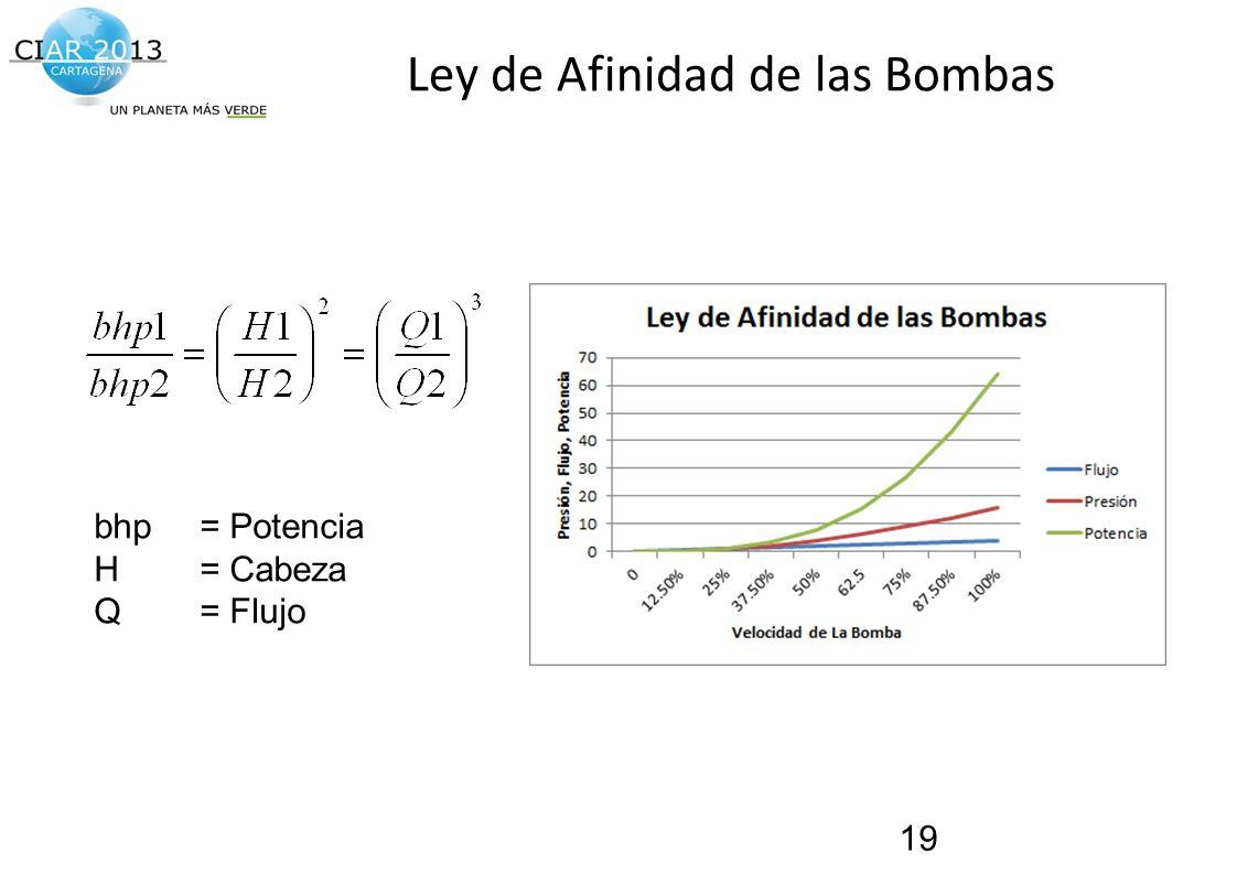 Traemos al presente el futuro de la construcción! Ley de Afinidad de las Bombas 19 bhp = Potencia H= Cabeza Q= Flujo