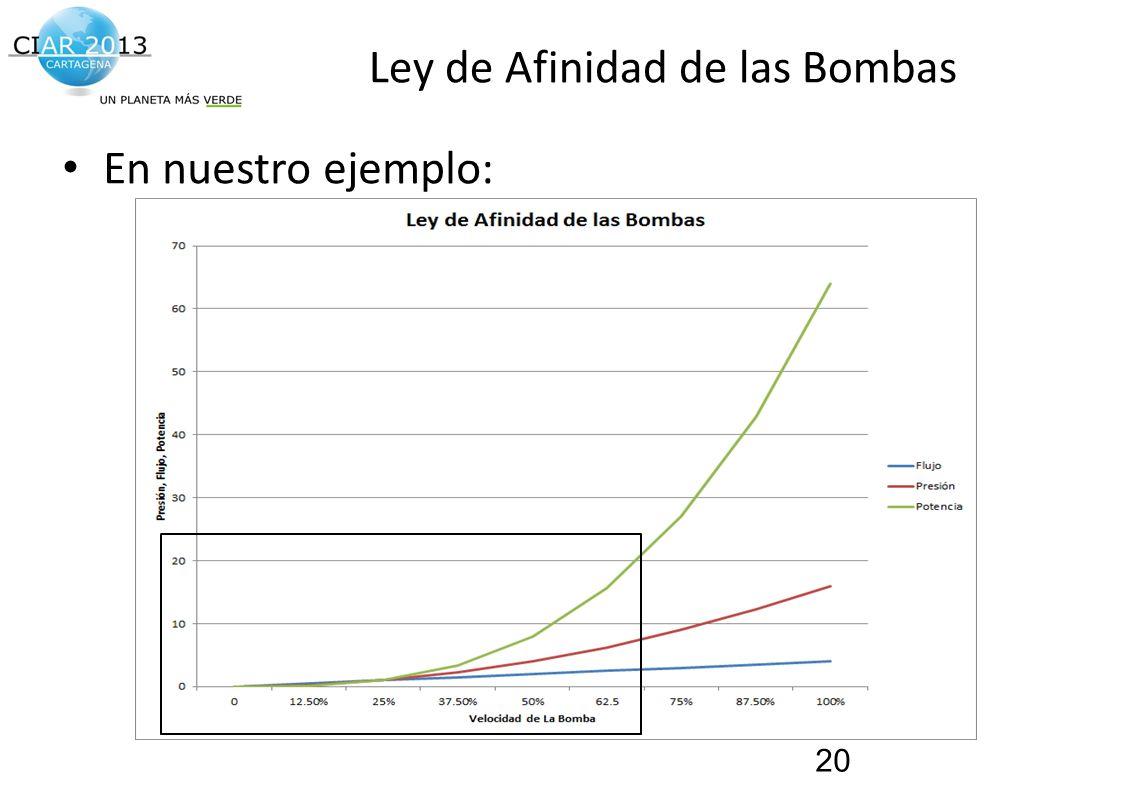Traemos al presente el futuro de la construcción! Ley de Afinidad de las Bombas En nuestro ejemplo: 20