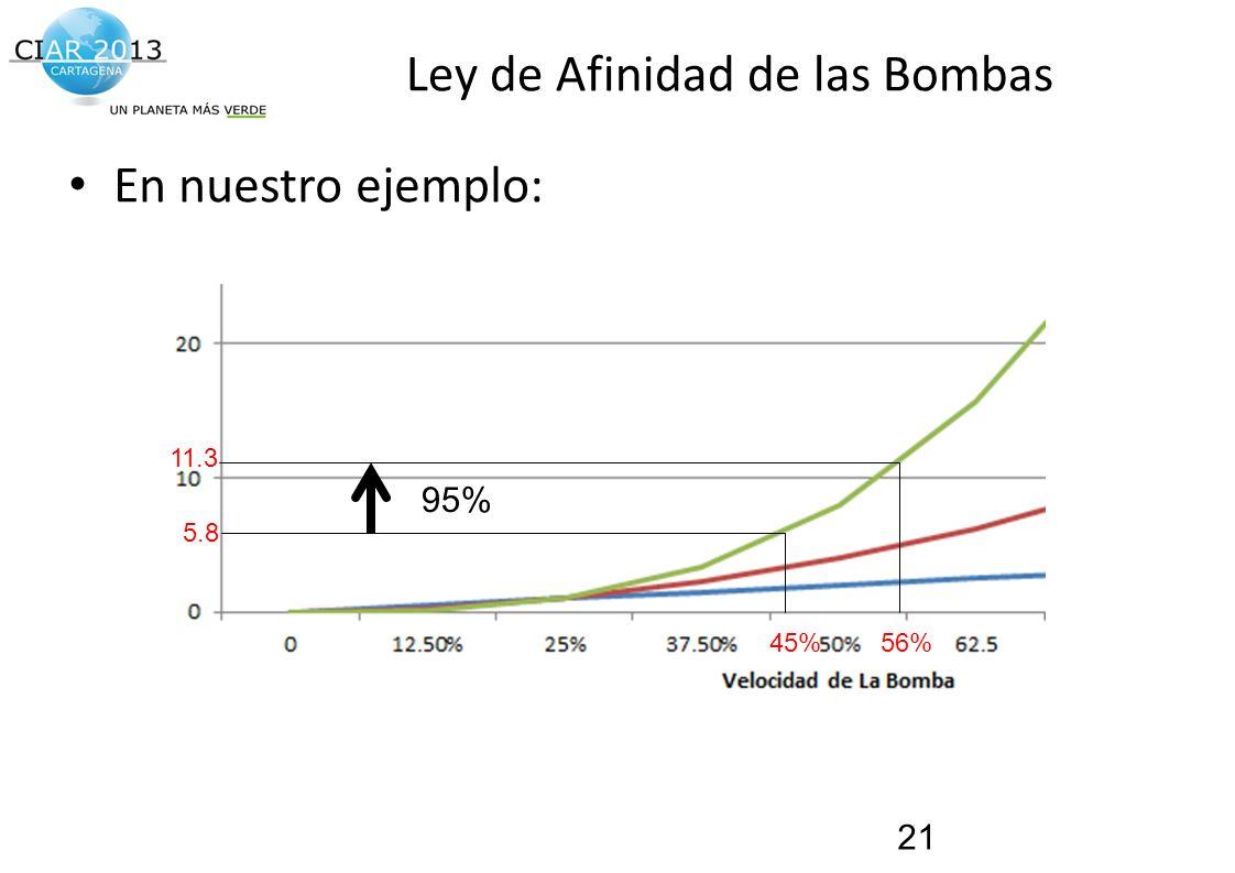 Traemos al presente el futuro de la construcción! Ley de Afinidad de las Bombas En nuestro ejemplo: 21 5.8 11.3 56%45% 95%
