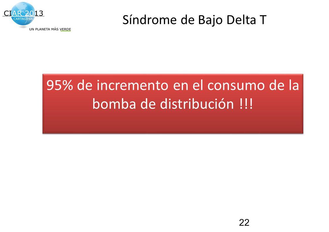 Traemos al presente el futuro de la construcción! Síndrome de Bajo Delta T 22 95% de incremento en el consumo de la bomba de distribución !!!
