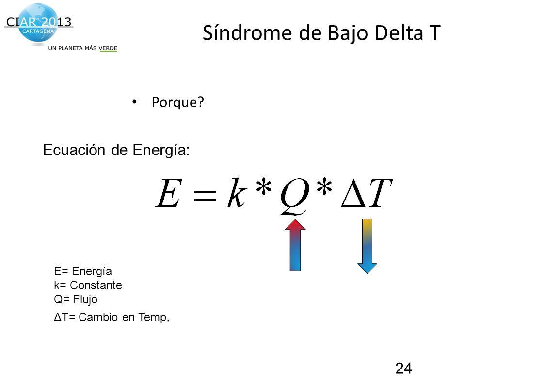 Traemos al presente el futuro de la construcción! Síndrome de Bajo Delta T Porque? 24 E= Energía k= Constante Q= Flujo ΔT= Cambio en Temp. Ecuación de