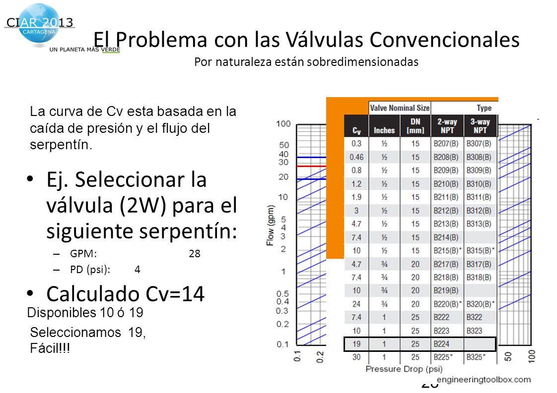 Traemos al presente el futuro de la construcción! El Problema con las Válvulas Convencionales Por naturaleza están sobredimensionadas Ej. Seleccionar