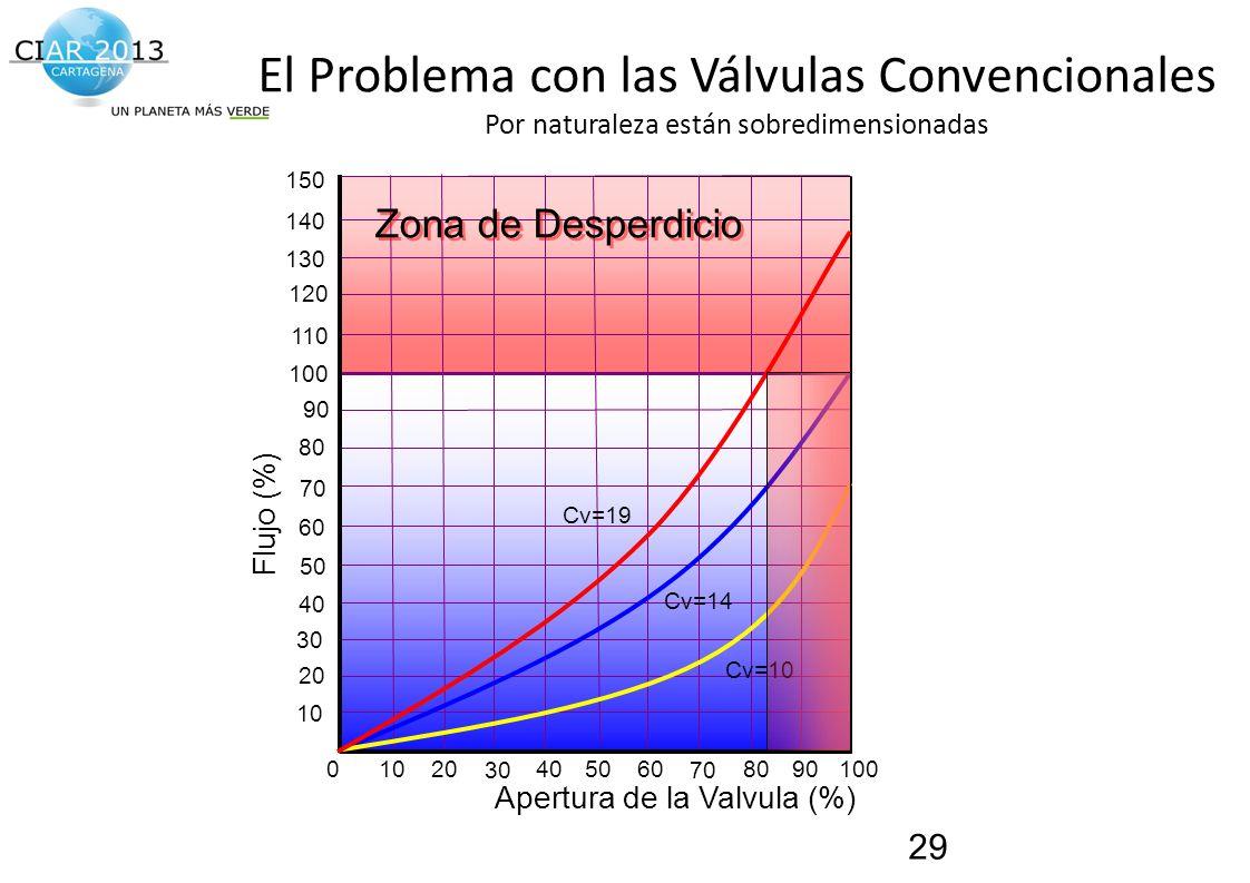 Traemos al presente el futuro de la construcción! 0406080100 20 40 60 80 100 10 30 50 70 90 1020 30 50 70 90 Cv=14 Apertura de la Valvula (%) Flujo (%