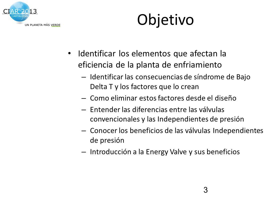 Traemos al presente el futuro de la construcción! Objetivo Identificar los elementos que afectan la eficiencia de la planta de enfriamiento – Identifi