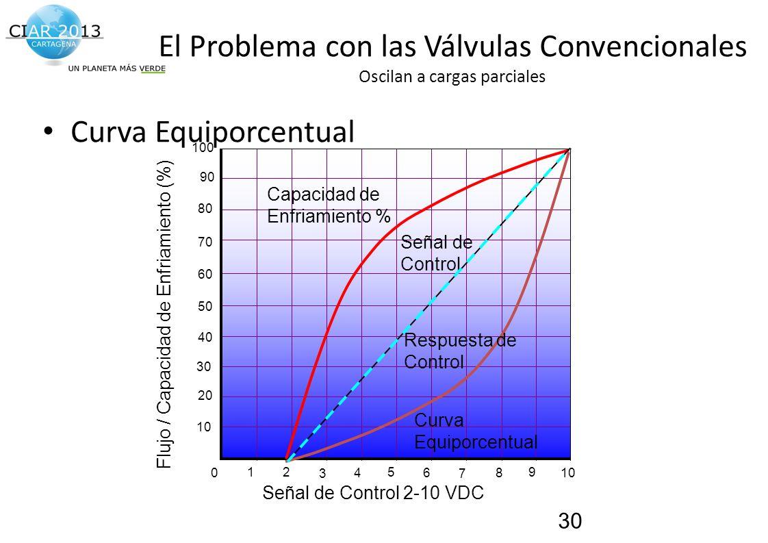 Traemos al presente el futuro de la construcción! El Problema con las Válvulas Convencionales Oscilan a cargas parciales Curva Equiporcentual 30 04681