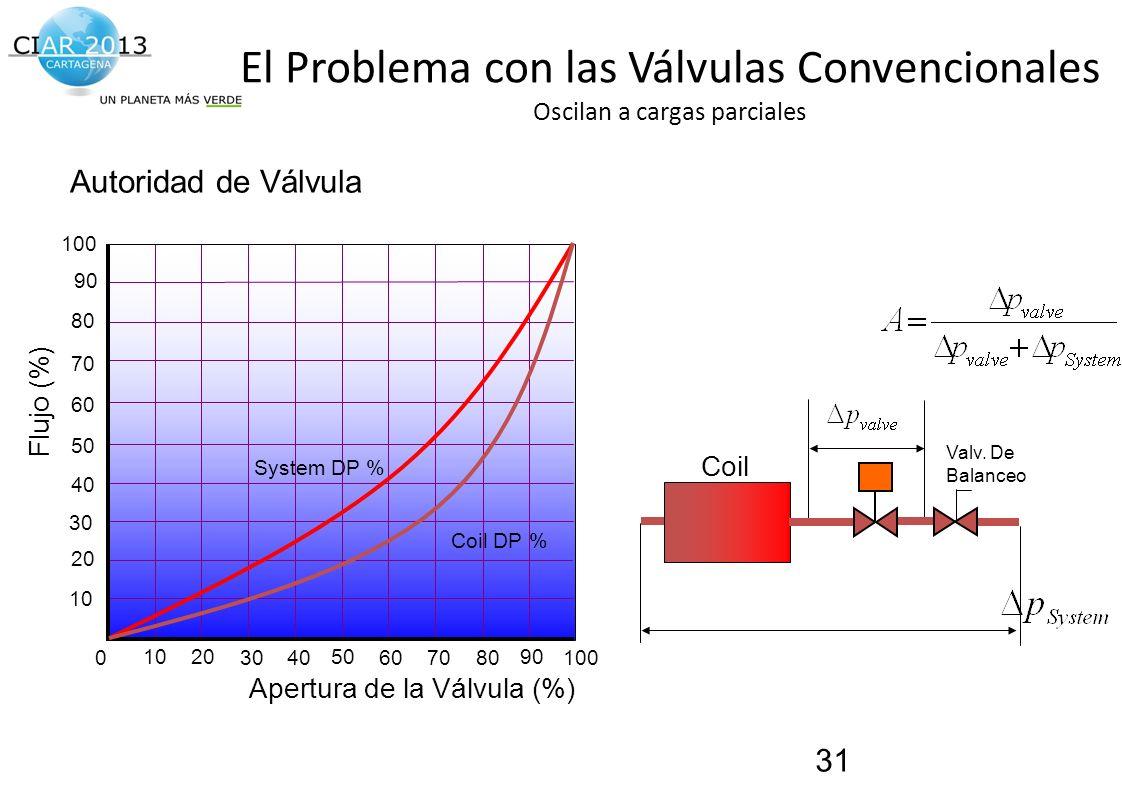 Traemos al presente el futuro de la construcción! El Problema con las Válvulas Convencionales Oscilan a cargas parciales 31 0406080100 20 40 60 80 100