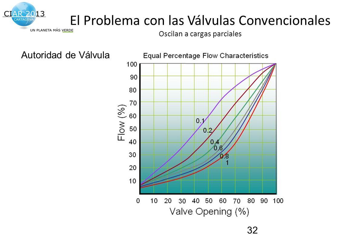 Traemos al presente el futuro de la construcción! El Problema con las Válvulas Convencionales Oscilan a cargas parciales 32 Autoridad de Válvula