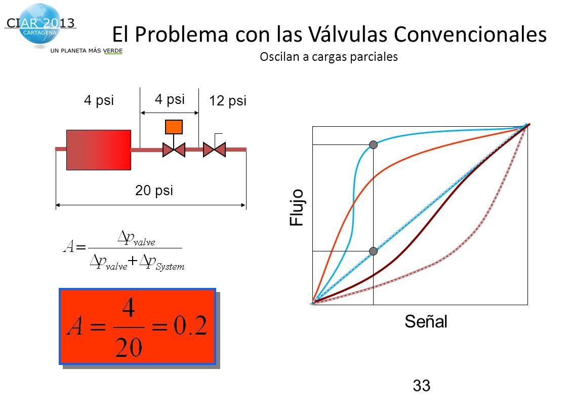 Traemos al presente el futuro de la construcción! 4 psi 12 psi 20 psi El Problema con las Válvulas Convencionales Oscilan a cargas parciales 33 Señal