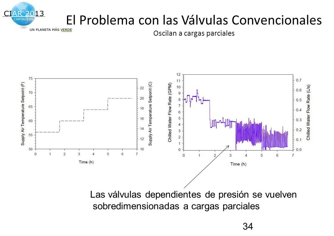 Traemos al presente el futuro de la construcción! El Problema con las Válvulas Convencionales Oscilan a cargas parciales 34 Las válvulas dependientes